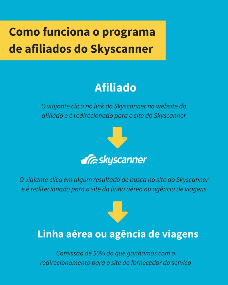 Como o programa de afiliados do skyscanner funciona
